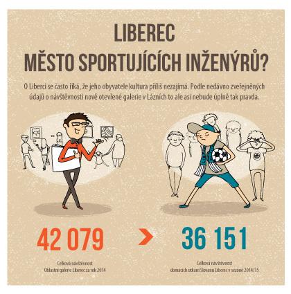 infografika liberecký kraj