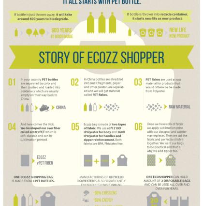 ecozz infografika